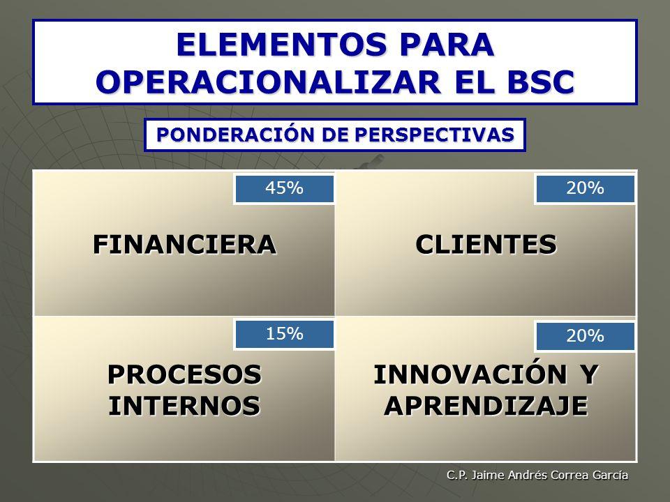 C.P. Jaime Andrés Correa García ELEMENTOS PARA OPERACIONALIZAR EL BSC PONDERACIÓN DE PERSPECTIVAS FINANCIERACLIENTES PROCESOS INTERNOS INNOVACIÓN Y AP