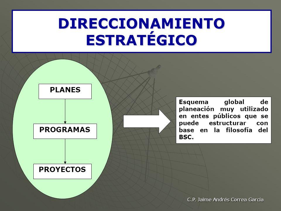 C.P. Jaime Andrés Correa García DIRECCIONAMIENTO ESTRATÉGICO PLANES PROGRAMAS PROYECTOS Esquema global de planeación muy utilizado en entes públicos q