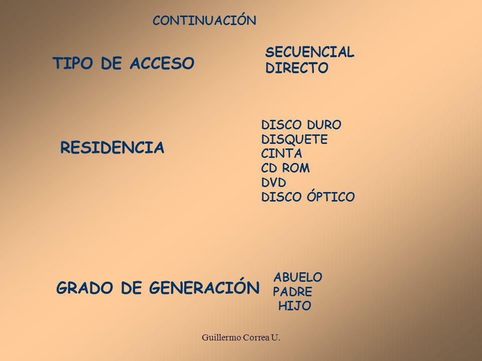 Guillermo Correa U. TIPO DE ACCESO SECUENCIAL DIRECTO RESIDENCIA DISCO DURO DISQUETE CINTA CD ROM DVD DISCO ÓPTICO GRADO DE GENERACIÓN ABUELO PADRE HI
