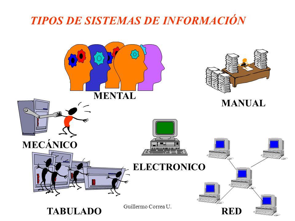 Guillermo Correa U. TIPOS DE SISTEMAS DE INFORMACIÓN MENTAL MANUAL MECÁNICO TABULADO ELECTRONICO RED