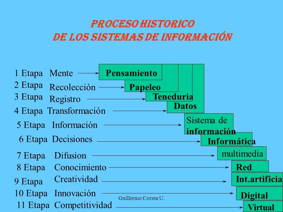 Guillermo Correa U. PROCESO HISTORICO DE LOS SISTEMAS DE INFORMACIÓN Transformación4 Etapa Registro Teneduria Datos 1 EtapaMentePensamiento Recolecció