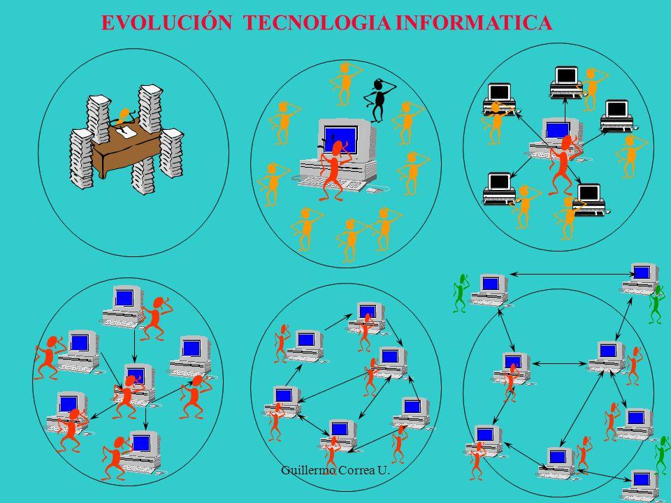 Guillermo Correa U. EVOLUCIÓN TECNOLOGIA INFORMATICA