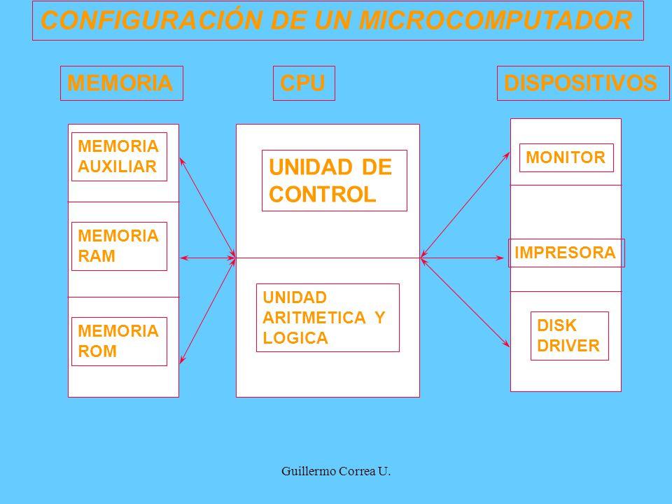 Guillermo Correa U. CPU UNIDAD DE CONTROL UNIDAD ARITMETICA Y LOGICA MEMORIA AUXILIAR MEMORIA RAM MEMORIA ROM DISPOSITIVOS MONITOR IMPRESORA DISK DRIV