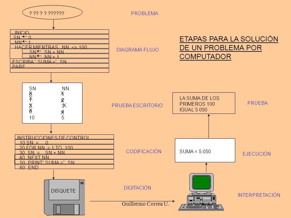 Guillermo Correa U. ? ?? ? ? ??????PROBLEMA INICIO SN 0 NN 1 HACER MIENTRAS NN <= 100 SN SN + NN NN NN + 1 ESCRIBA SUMA =, SN PARE DIAGRAMA FLUJO SN N