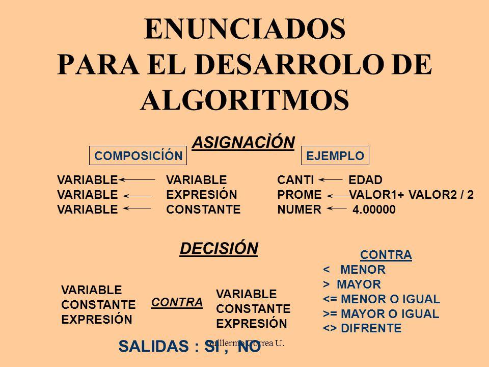 Guillermo Correa U. ENUNCIADOS PARA EL DESARROLO DE ALGORITMOS ASIGNACÌÓN VARIABLE VARIABLE EXPRESIÓN VARIABLE CONSTANTE COMPOSICÍÓN CANTI EDAD PROME