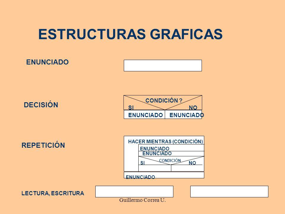 Guillermo Correa U. ESTRUCTURAS GRAFICAS ENUNCIADO DECISIÓN CONDICIÓN ? SI NO ENUNCIADO REPETICIÓN HACER MIENTRAS (CONDICIÓN) ENUNCIADO CONDICIÓN SI N