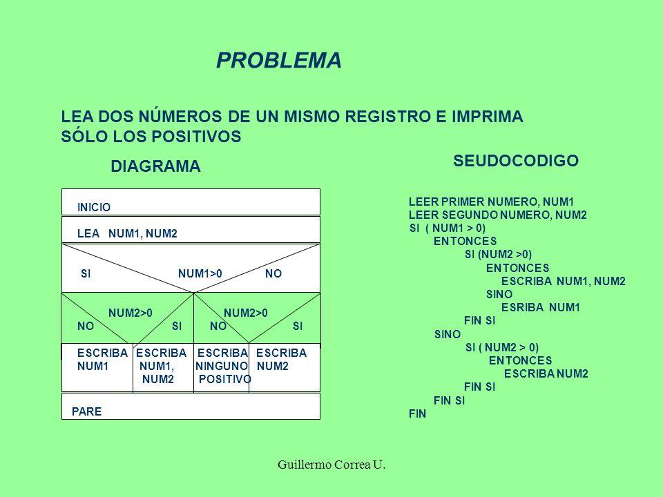 Guillermo Correa U. PROBLEMA LEA DOS NÚMEROS DE UN MISMO REGISTRO E IMPRIMA SÓLO LOS POSITIVOS INICIO LEA NUM1, NUM2 SI NUM1>0 NO NUM2>0 NUM2>0 NO SI