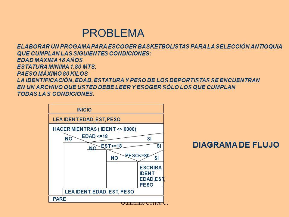 Guillermo Correa U. PROBLEMA ELABORAR UN PROGAMA PARA ESCOGER BASKETBOLISTAS PARA LA SELECCIÓN ANTIOQUIA QUE CUMPLAN LAS SIGUIENTES CONDICIONES: EDAD