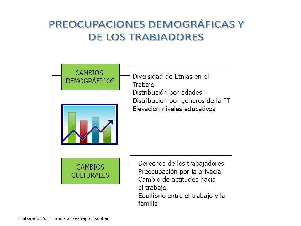CAMBIOS DEMOGRÁFICOS CAMBIOS CULTURALES Diversidad de Etnias en el Trabajo Distribución por edades Distribución por géneros de la FT Elevación niveles educativos Derechos de los trabajadores Preocupación por la privacía Cambio de actitudes hacia el trabajo Equilibrio entre el trabajo y la familia Elaborado Por: Francisco Restrepo Escobar