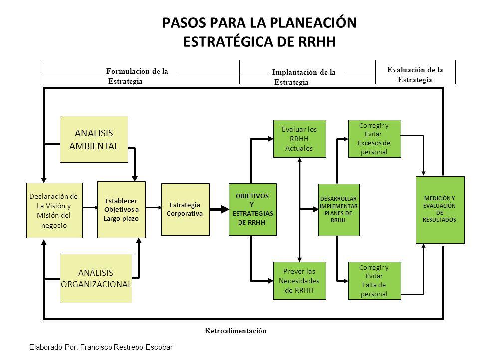 Formulación de la Estrategia Evaluación de la Estrategia ANALISIS AMBIENTAL ANÁLISIS ORGANIZACIONAL Establecer Objetivos a Largo plazo Declaración de La Visión y Misión del negocio Estrategia Corporativa PASOS PARA LA PLANEACIÓN ESTRATÉGICA DE RRHH Implantación de la Estrategia Retroalimentación OBJETIVOS Y ESTRATEGIAS DE RRHH Evaluar los RRHH Actuales Prever las Necesidades de RRHH DESARROLLAR IMPLEMENTAR PLANES DE RRHH Corregir y Evitar Excesos de personal Corregir y Evitar Falta de personal MEDICIÓN Y EVALUACIÓN DE RESULTADOS Elaborado Por: Francisco Restrepo Escobar