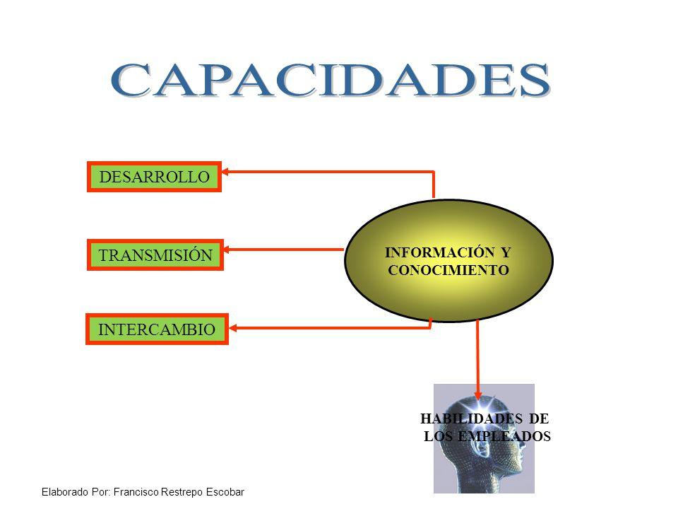 INFORMACIÓN Y CONOCIMIENTO DESARROLLO TRANSMISIÓN INTERCAMBIO HABILIDADES DE LOS EMPLEADOS Elaborado Por: Francisco Restrepo Escobar