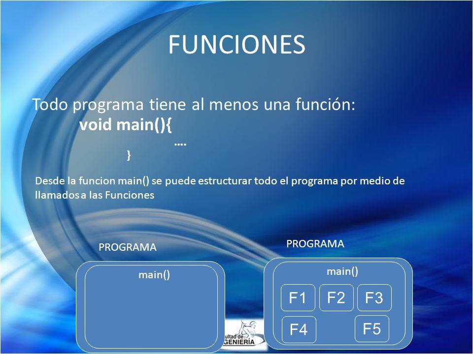 Todo programa tiene al menos una función: void main(){ …. } PROGRAMA main() F1 F2 F3 F4 F5 PROGRAMA main() Desde la funcion main() se puede estructura