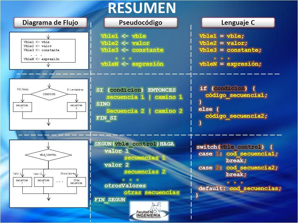 RESUMEN VBLE_CONTROL Valor 1 secuencias 1 Otras secuencias Valor 2 OtrosValores... CONDICION NO (falsa) secuencias 1 secuencias 2 SI (verdadera) Vble1