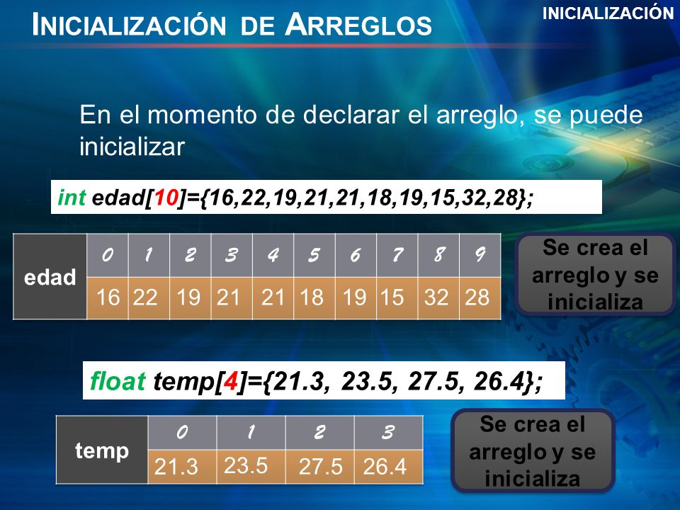 I NICIALIZACIÓN DE A RREGLOS INICIALIZACIÓN En el momento de declarar el arreglo, se puede inicializar Se crea el arreglo y se inicializa int edad[10]={16,22,19,21,21,18,19,15,32,28}; Se crea el arreglo y se inicializa float temp[4]={21.3, 23.5, 27.5, 26.4}; 16221921 1819153228 21.3 23.5 27.526.4