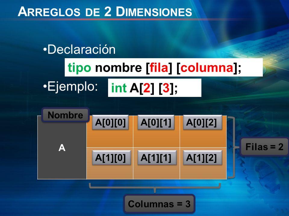 A RREGLOS DE 2 D IMENSIONES Declaración Ejemplo: tipo nombre [fila] [columna]; int A[2] [3]; A[0][0] Nombre Columnas = 3 Filas = 2 A[0][1] A[0][2] A[1][0] A[1][1] A[1][2]