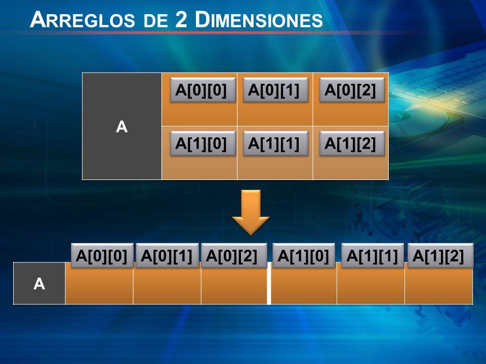 A[0][0] A[0][1] A[0][2] A[1][0] A[1][1] A[1][2] A[0][0] A[0][1] A[0][2] A[1][0] A[1][1] A[1][2] A RREGLOS DE 2 D IMENSIONES