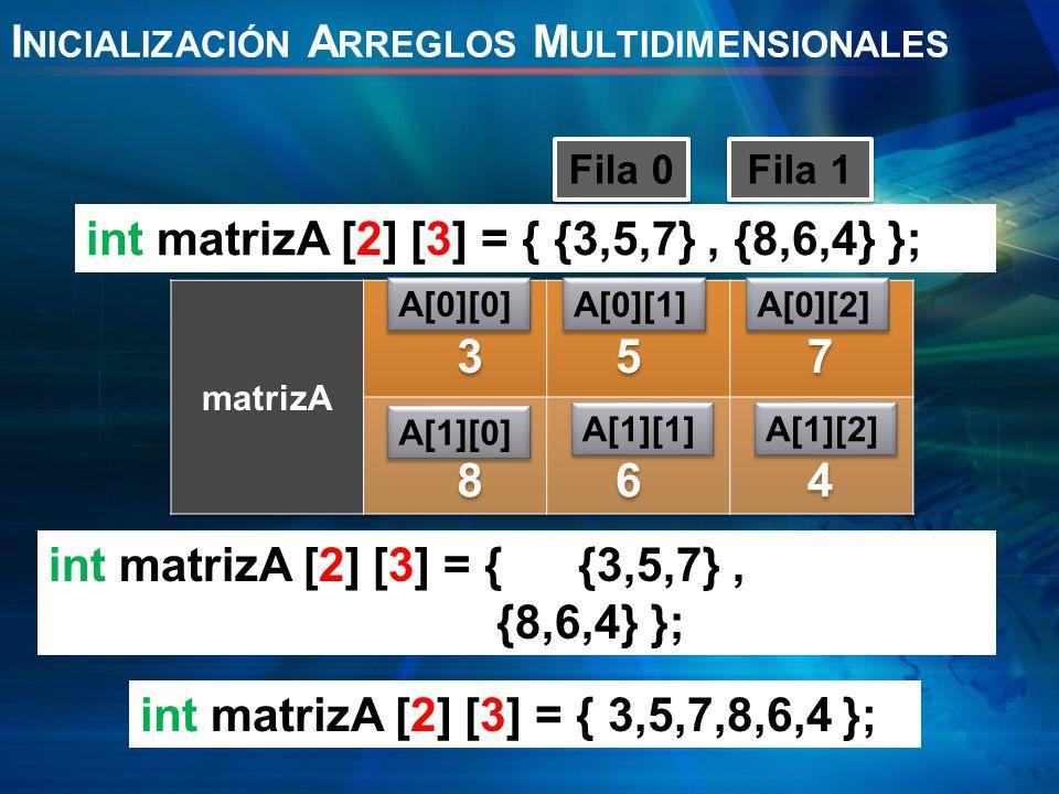 I NICIALIZACIÓN A RREGLOS M ULTIDIMENSIONALES A[0][0] A[0][1] A[0][2] A[1][0] A[1][1] A[1][2] int matrizA [2] [3] = { {3,5,7}, {8,6,4} }; Fila 0 Fila 1 3 3 5 5 7 7 8 8 6 6 4 4 int matrizA [2] [3] = {{3,5,7}, {8,6,4} }; int matrizA [2] [3] = { 3,5,7,8,6,4 };