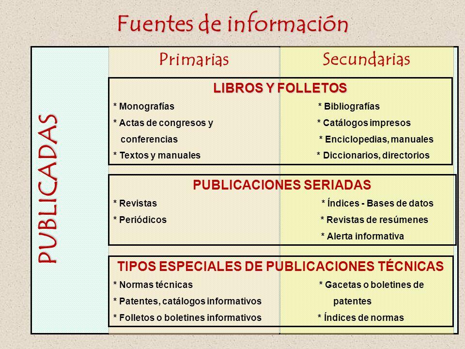 PUBLICADAS Primarias Fuentes de información Secundarias LIBROS Y FOLLETOS * Monografías * Bibliografías * Actas de congresos y * Catálogos impresos co
