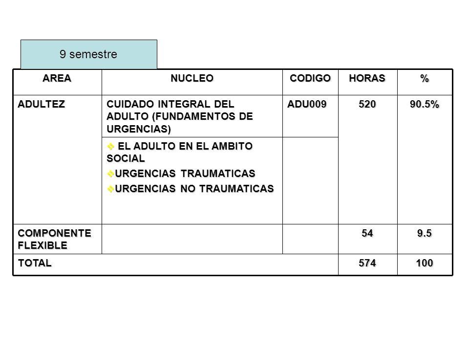 MEDICINA NTERNA REANIMACIONCLINICAINICIO ABP ABDOMEN AGUDO Y DE POLITRAUMA ORTOPEDIAPLASTICA OTORRINO Y OFTALMOLOGI A -CIRUGIA GENERAL- TOXICOLOGIANEUROCXNEUROLOGIAQUIRURGICAS2 QUIRURGICA 1 CLINICA QCA AMBITO SOCIAL NOVENO SEMESTRE DISTRIBUCION 3 SEMANAS CADA UNO 3 SEMANAS