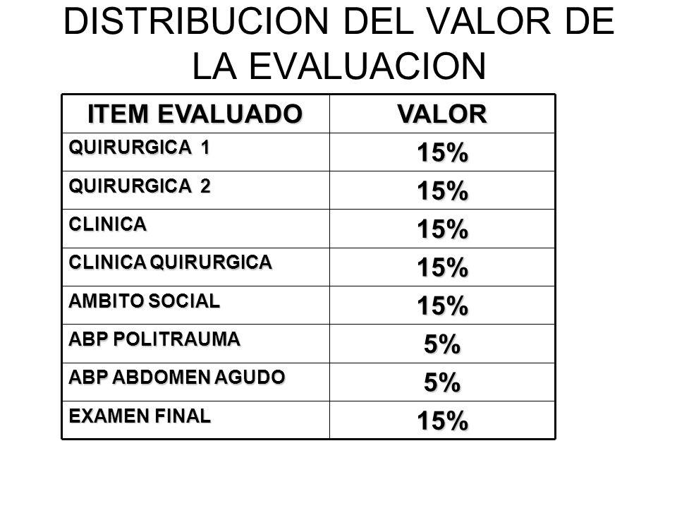 DISTRIBUCION DEL VALOR DE LA EVALUACION15% EXAMEN FINAL 5% ABP ABDOMEN AGUDO 5% ABP POLITRAUMA 15% AMBITO SOCIAL 15% CLINICA QUIRURGICA 15%CLINICA 15%