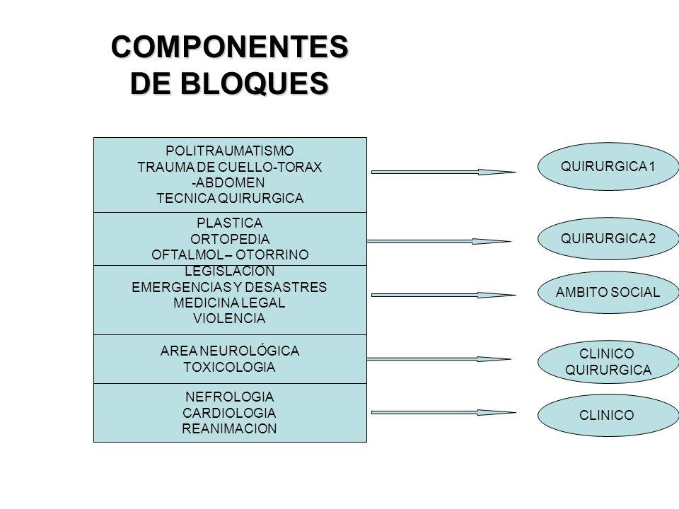 POLITRAUMATISMO TRAUMA DE CUELLO-TORAX -ABDOMEN TECNICA QUIRURGICA PLASTICA ORTOPEDIA OFTALMOL – OTORRINO LEGISLACION EMERGENCIAS Y DESASTRES MEDICINA