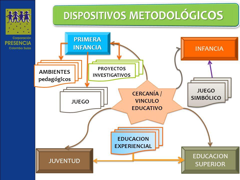 PRIMERA INFANCIA JUVENTUD INFANCIA EDUCACION SUPERIOR JUEGO SIMBÓLICO AMBIENTES pedagógicos EDUCACION EXPERIENCIAL PROYECTOS INVESTIGATIVOS JUEGO CERCANÍA / VINCULO EDUCATIVO