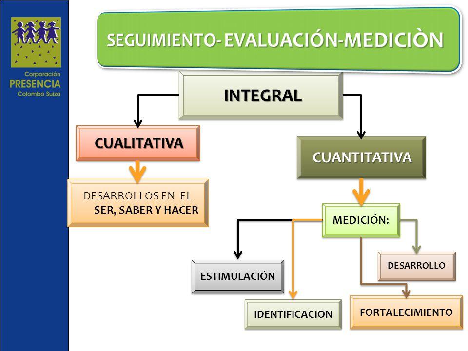 INTEGRAL INTEGRAL CUANTITATIVA CUALITATIVA DESARROLLOS EN EL SER, SABER Y HACER MEDICIÓN: ESTIMULACIÓN IDENTIFICACION FORTALECIMIENTO DESARROLLO