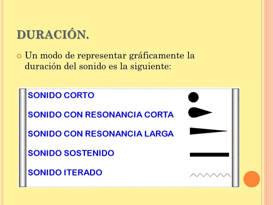 DURACIÓN. Un modo de representar gráficamente la duración del sonido es la siguiente: