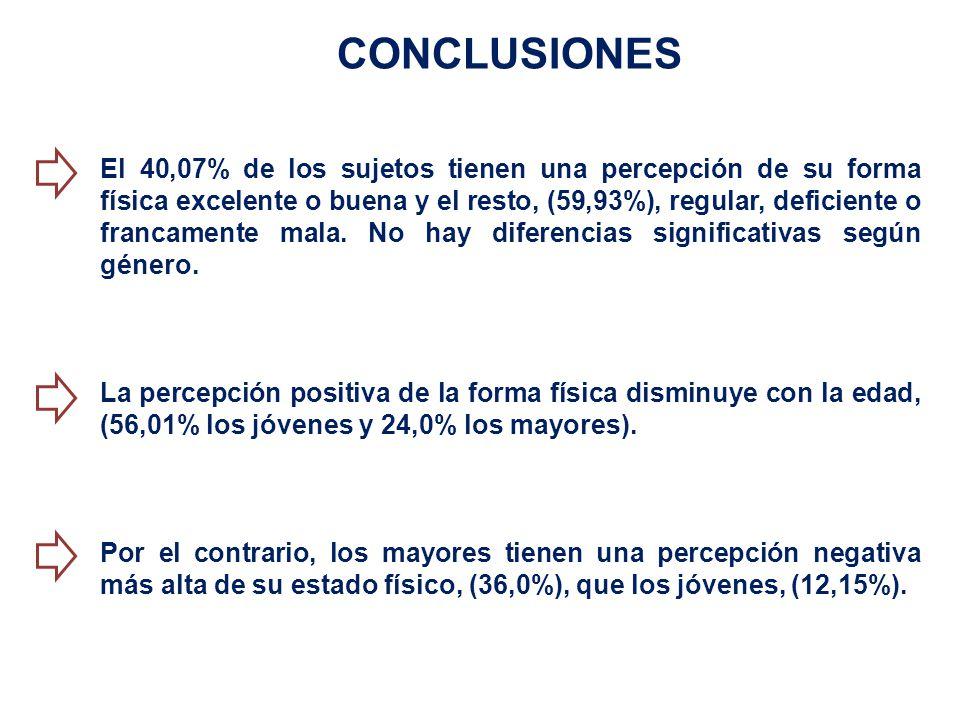 CONCLUSIONES El 40,07% de los sujetos tienen una percepción de su forma física excelente o buena y el resto, (59,93%), regular, deficiente o francamente mala.