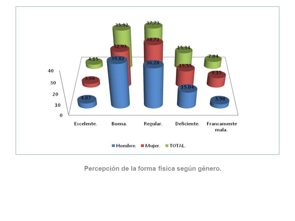 Percepción de la forma física según género.