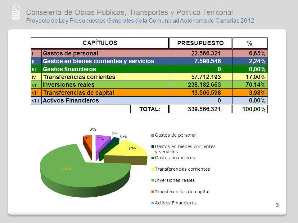 Proyecto de Ley Presupuestos Generales de la Comunidad Autónoma de Canarias 2012 Consejería de Obras Públicas, Transportes y Política Territorial 4 DISTRIBUCIÓN POR PROGRAMAS