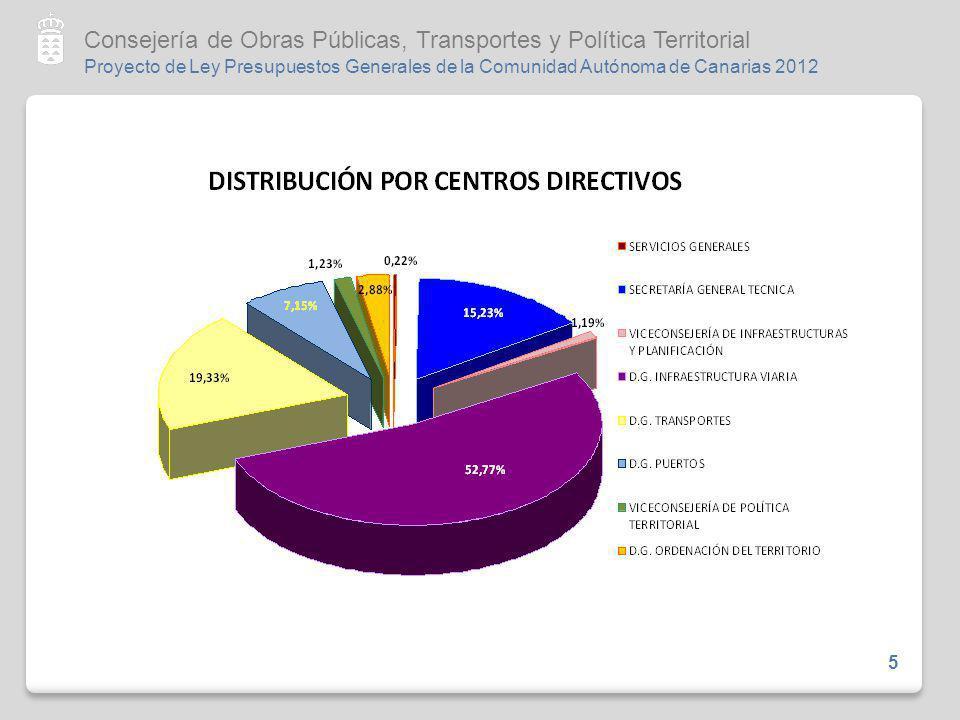 Proyecto de Ley Presupuestos Generales de la Comunidad Autónoma de Canarias 2012 Consejería de Obras Públicas, Transportes y Política Territorial 6 6 Ordenación del Territorio y Modernización del Planeamiento Los programas para la Ordenación Territorial y el Planeamiento experimentan una merma del 9,5%.