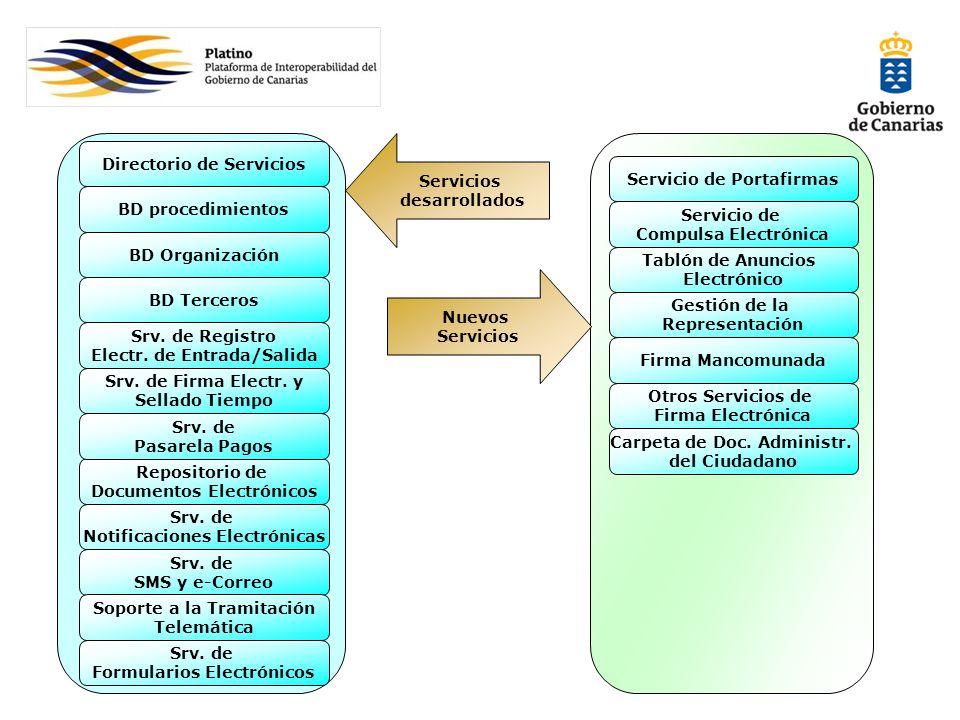 Nuevos Servicios Repositorio de Documentos Electrónicos Directorio de Servicios Srv. de Firma Electr. y Sellado Tiempo Srv. de Pasarela Pagos Srv. de