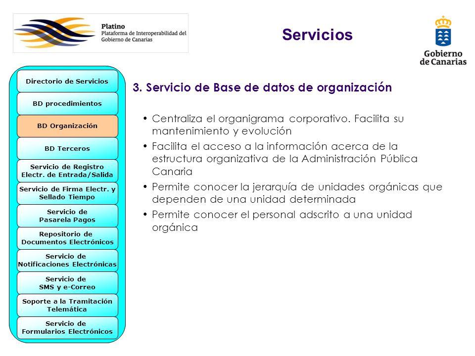 Servicios 3. Servicio de Base de datos de organización Centraliza el organigrama corporativo. Facilita su mantenimiento y evolución Facilita el acceso
