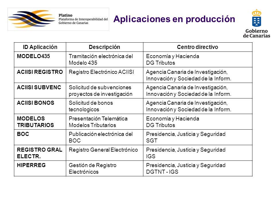 ID AplicaciónDescripciónCentro directivo MODELO435Tramitación electrónica del Modelo 435 Economía y Hacienda DG Tributos ACIISI REGISTRORegistro Elect