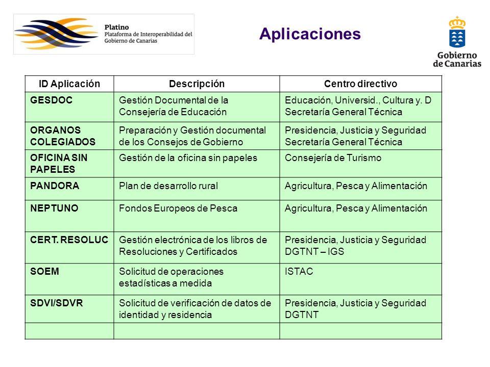 ID AplicaciónDescripciónCentro directivo GESDOCGestión Documental de la Consejería de Educación Educación, Universid., Cultura y. D Secretaría General