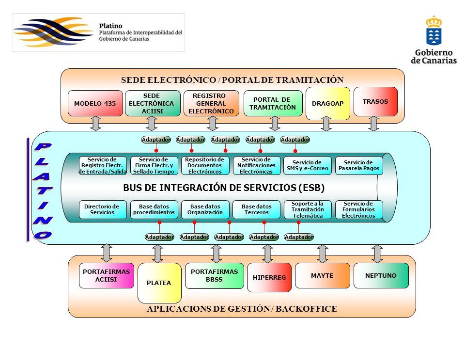 APLICACIONS DE GESTIÓN / BACKOFFICE SEDE ELECTRÓNICO / PORTAL DE TRAMITACIÓN BUS DE INTEGRACIÓN DE SERVICIOS (ESB) Base datos procedimientos Base dato
