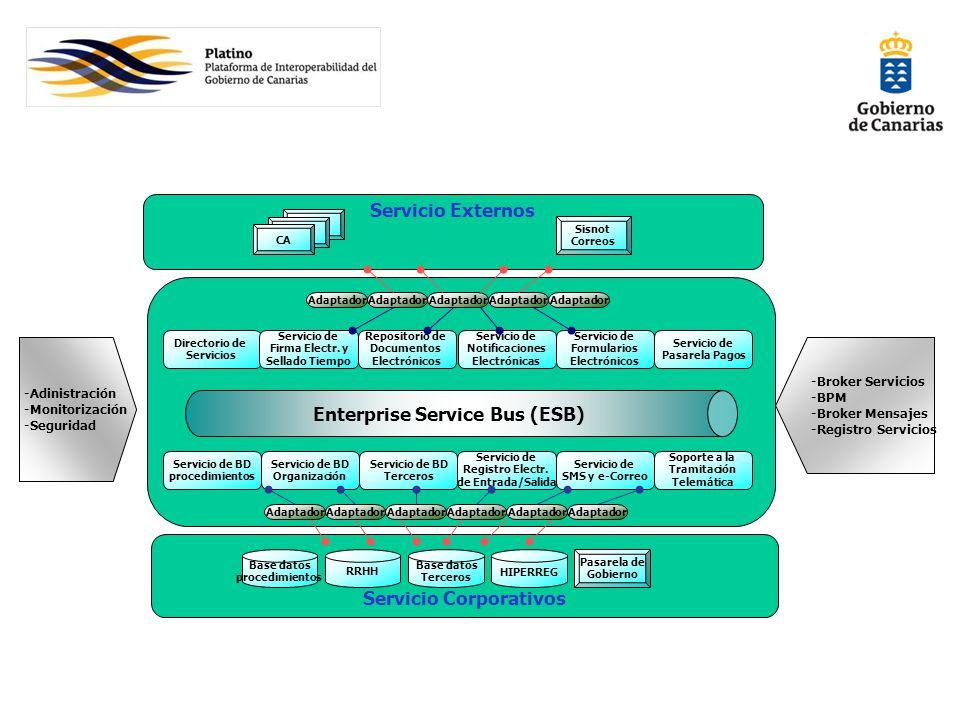 Servicio Externos Servicio Corporativos Enterprise Service Bus (ESB) Servicio de BD procedimientos Servicio de BD Organización Servicio de BD Terceros