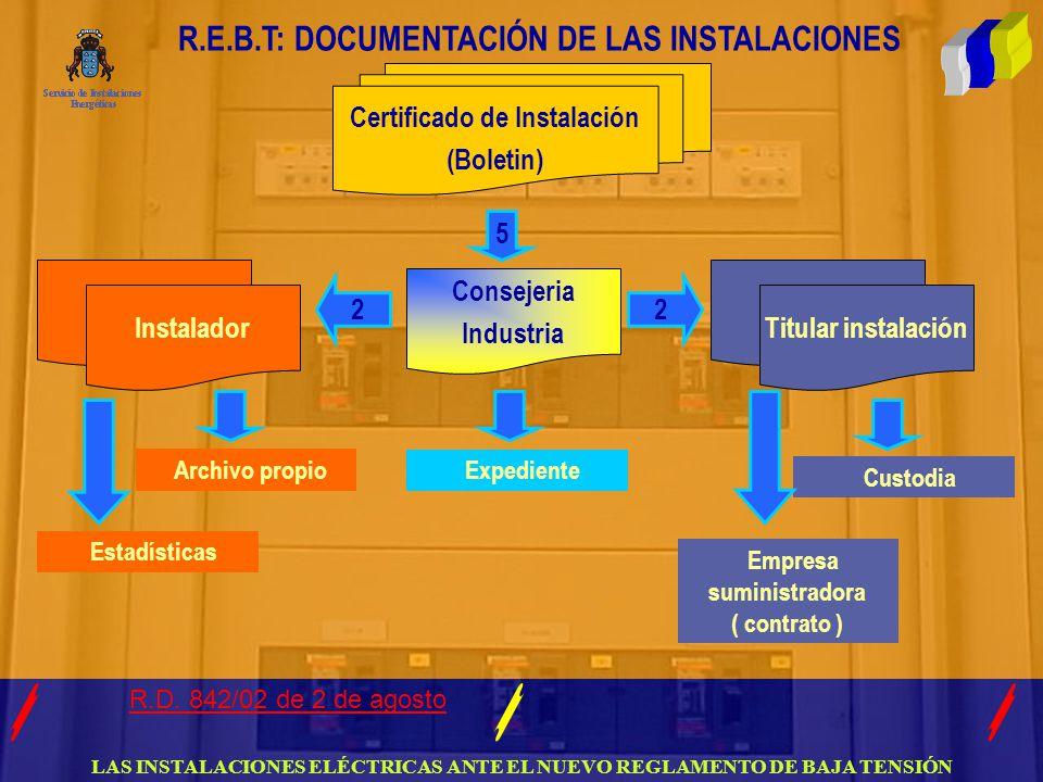 LAS INSTALACIONES ELÉCTRICAS ANTE EL NUEVO REGLAMENTO DE BAJA TENSIÓN R.E.B.T: DOCUMENTACIÓN DE LAS INSTALACIONES Certificado de Instalación (Boletin) Instalador Consejeria Industria Titular instalación Custodia Expediente Archivo propio Estadísticas Empresa suministradora ( contrato ) 5 22 R.D.