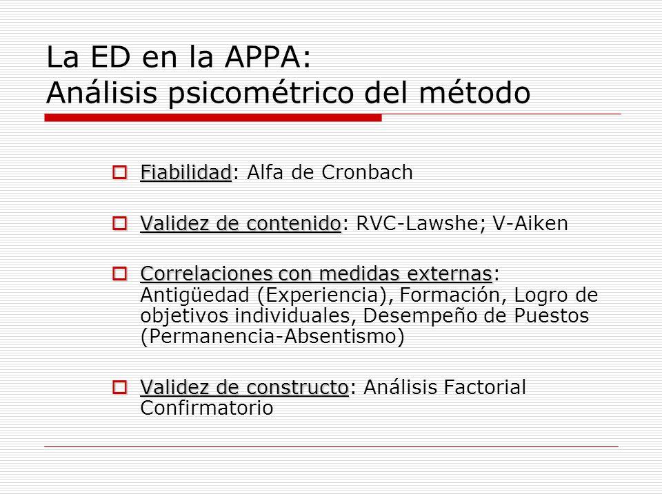 La ED en la APPA: Análisis psicométrico del método Fiabilidad Fiabilidad: Alfa de Cronbach Validez de contenido Validez de contenido: RVC-Lawshe; V-Ai