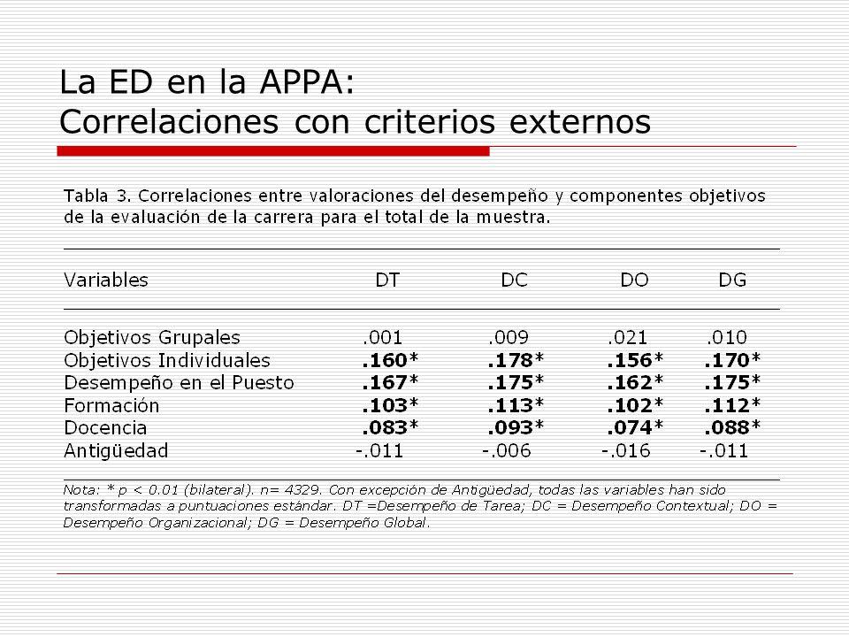 La ED en la APPA: Correlaciones con criterios externos