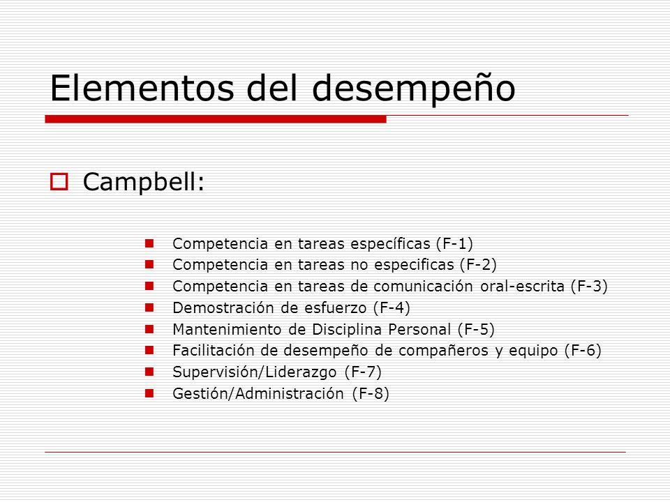 Elementos del desempeño Campbell: Competencia en tareas específicas (F-1) Competencia en tareas no especificas (F-2) Competencia en tareas de comunica