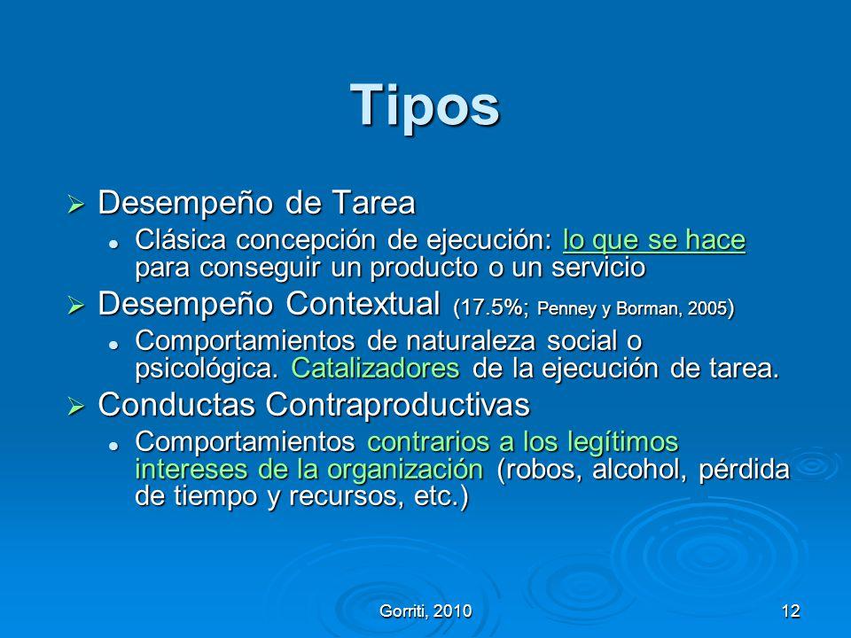 Gorriti, 201012 Tipos Desempeño de Tarea Desempeño de Tarea Clásica concepción de ejecución: lo que se hace para conseguir un producto o un servicio C