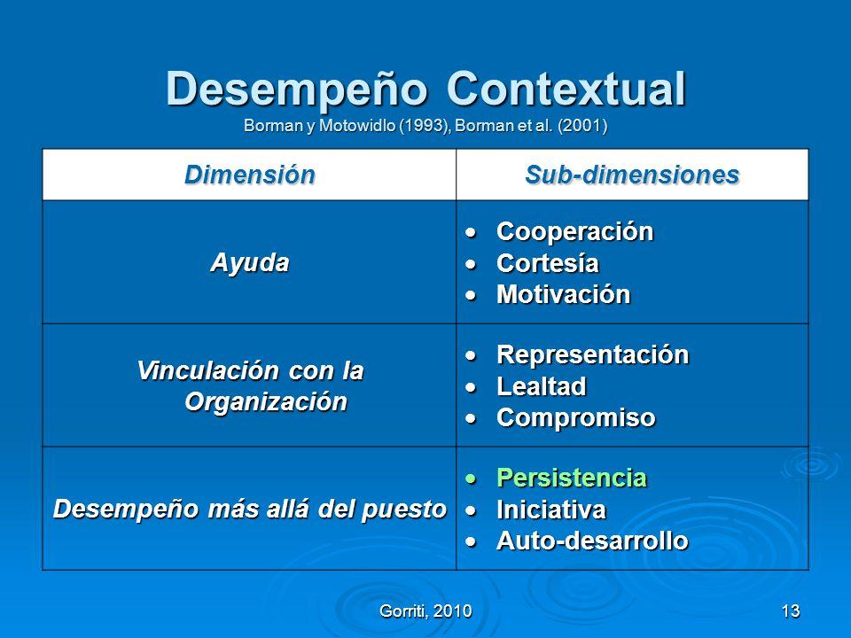 Gorriti, 201013 Desempeño Contextual Borman y Motowidlo (1993), Borman et al. (2001) DimensiónSub-dimensiones Ayuda Cooperación Cooperación Cortesía C