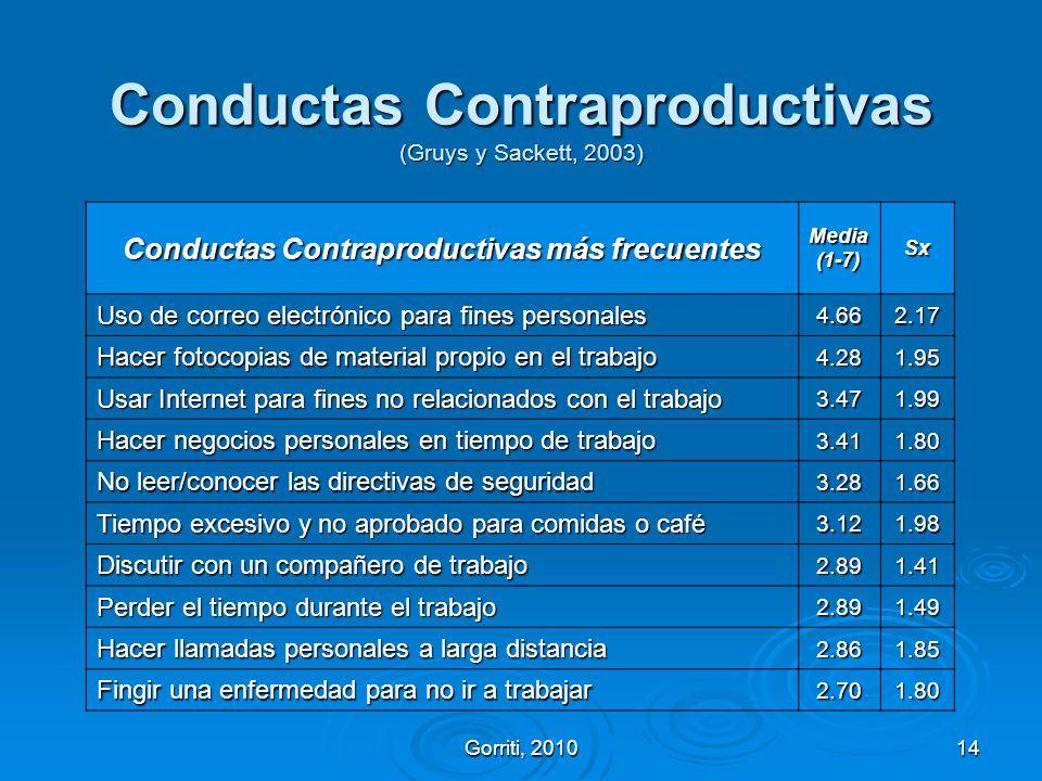 Gorriti, 201014 Conductas Contraproductivas (Gruys y Sackett, 2003) Conductas Contraproductivas más frecuentes Media(1-7)Sx Uso de correo electrónico