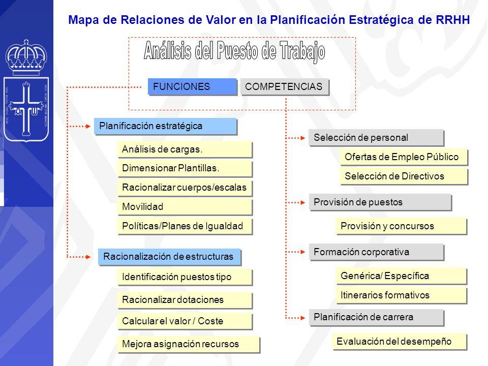 Mapa de Relaciones de Valor en la Planificación Estratégica de RRHH Ofertas de Empleo Público Provisión de puestos FUNCIONES COMPETENCIAS Selección de personal Provisión y concursos Formación corporativa Planificación de carrera Evaluación del desempeño Planificación estratégica Racionalización de estructuras Identificación puestos tipo Racionalizar dotaciones Calcular el valor / Coste Análisis de cargas.