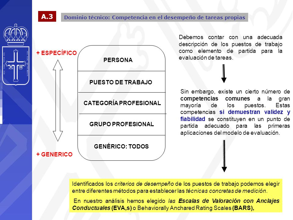 Dominio técnico: Competencia en el desempeño de tareas propias A.3 GENÉRICO: TODOS GRUPO PROFESIONAL CATEGORÍA PROFESIONAL PUESTO DE TRABAJO PERSONA + ESPECÍFICO + GENERICO Debemos contar con una adecuada descripción de los puestos de trabajo como elemento de partida para la evaluación de tareas.
