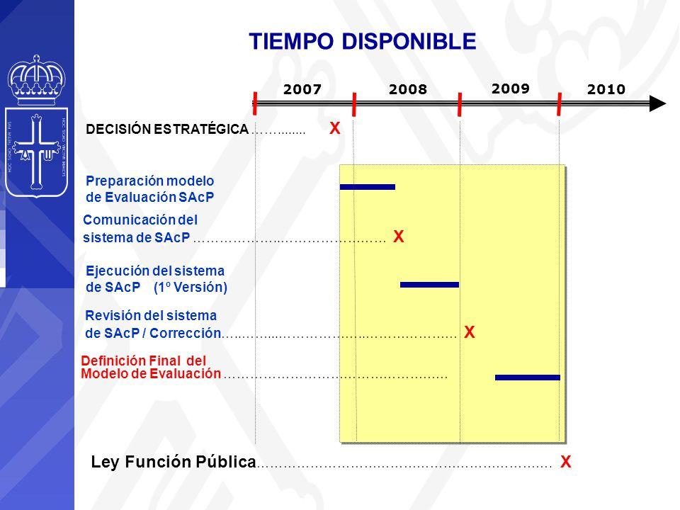 2007 2008 2009 2010 DECISIÓN ESTRATÉGICA ……........