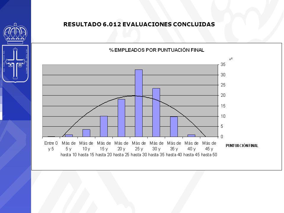 RESULTADO 6.012 EVALUACIONES CONCLUIDAS
