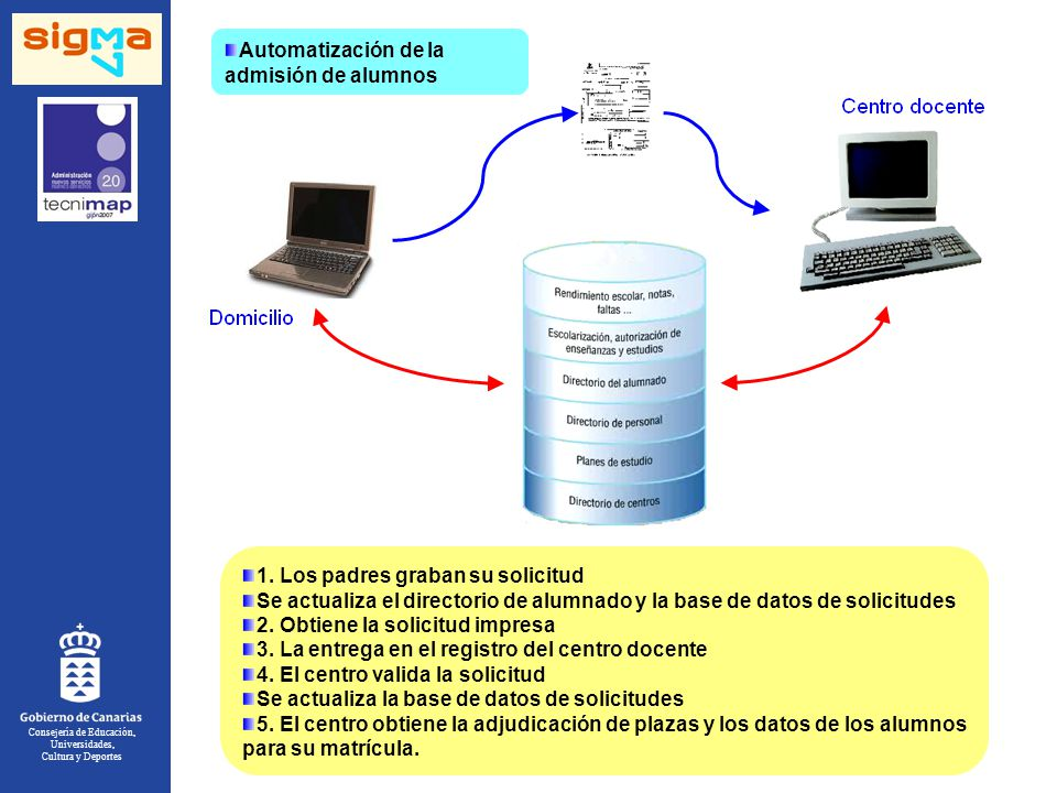 Consejería de Educación, Universidades, Cultura y Deportes Automatización de la admisión de alumnos 1.